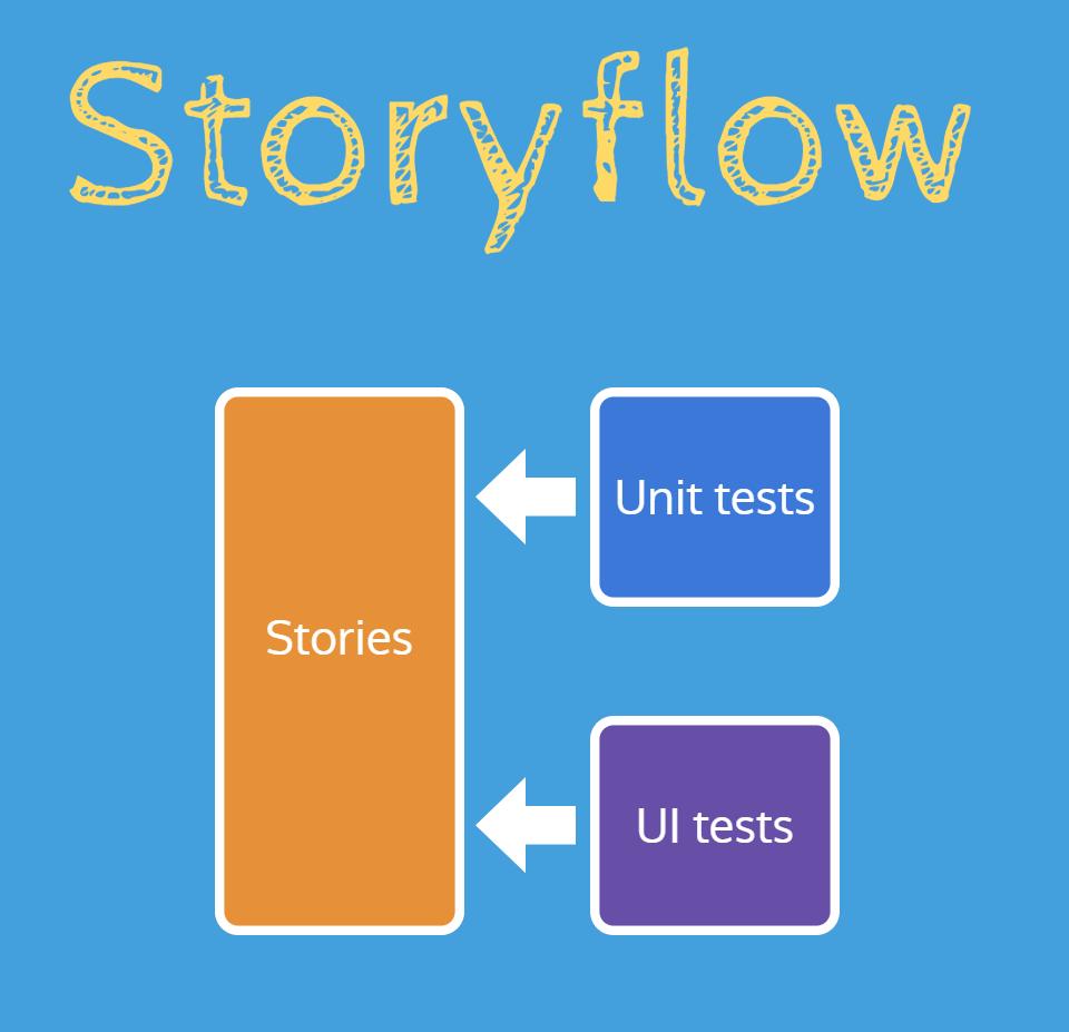 Storyflow: write tests against Storybook